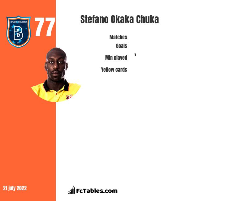 Stefano Okaka Chuka infographic