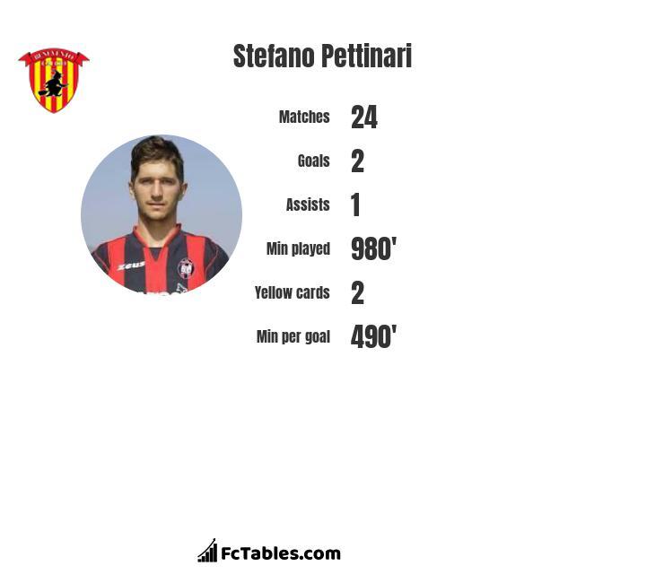 Stefano Pettinari infographic