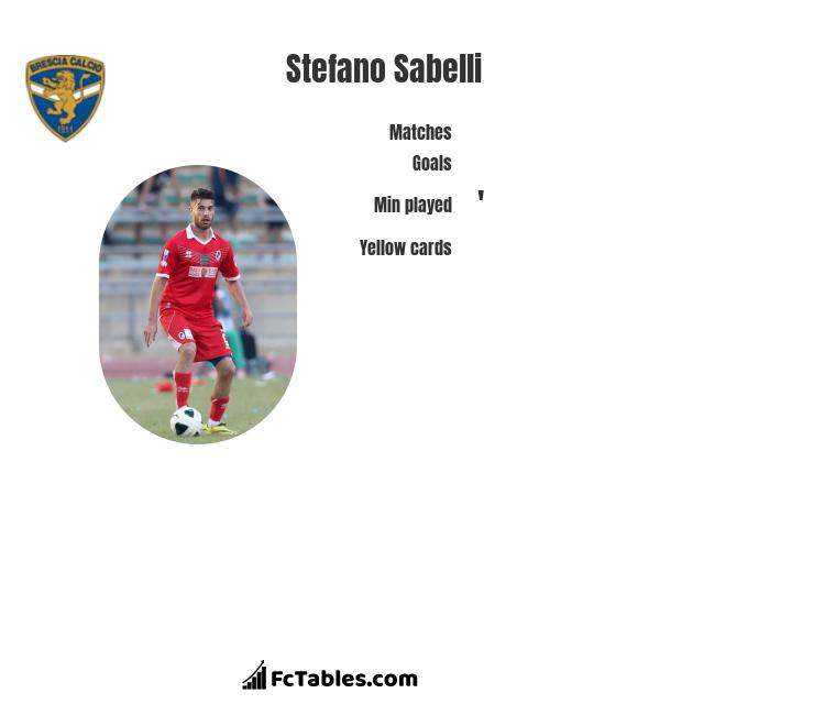 Stefano Sabelli infographic