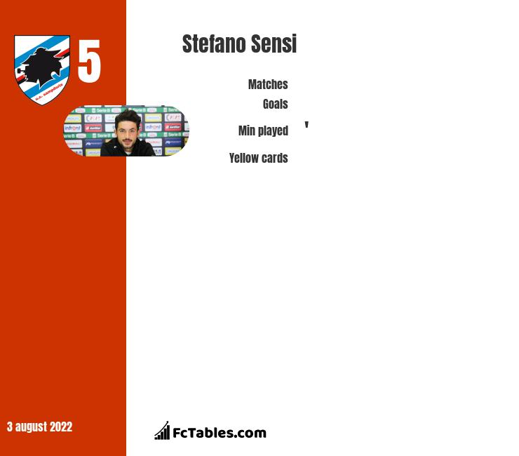 Stefano Sensi infographic statistics for Inter