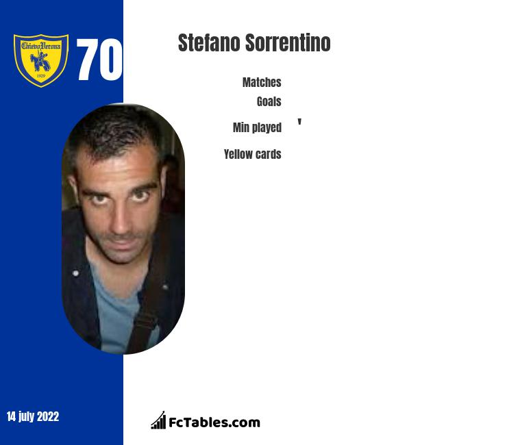 Stefano Sorrentino infographic