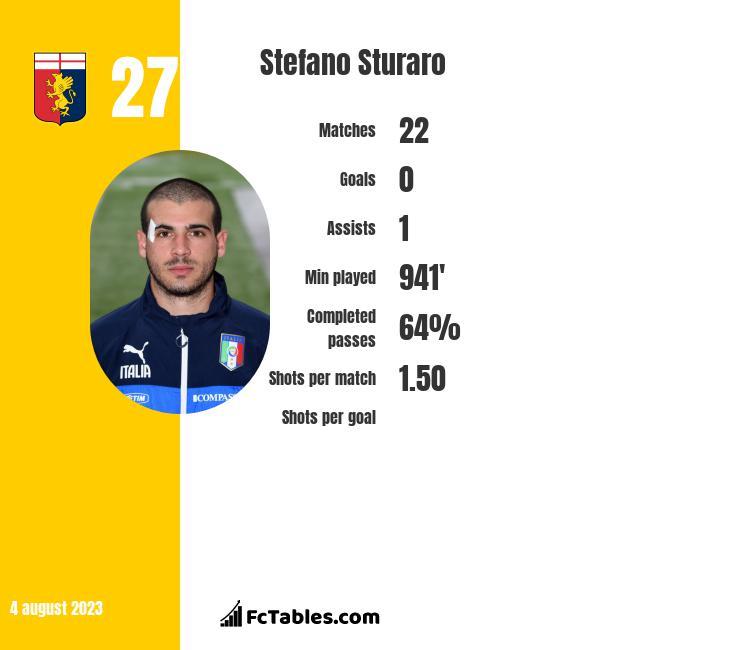 Stefano Sturaro infographic