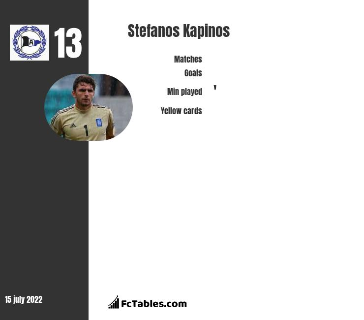Stefanos Kapinos infographic
