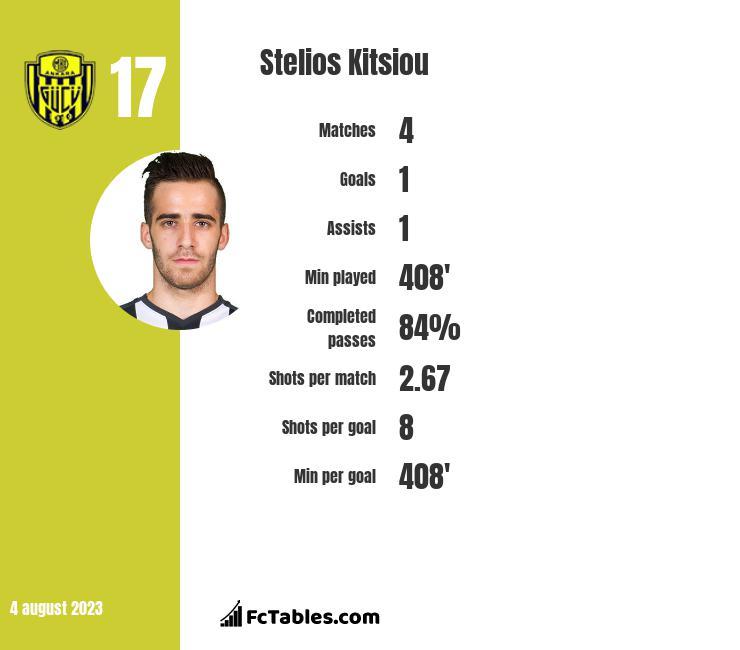 Stelios Kitsiou infographic