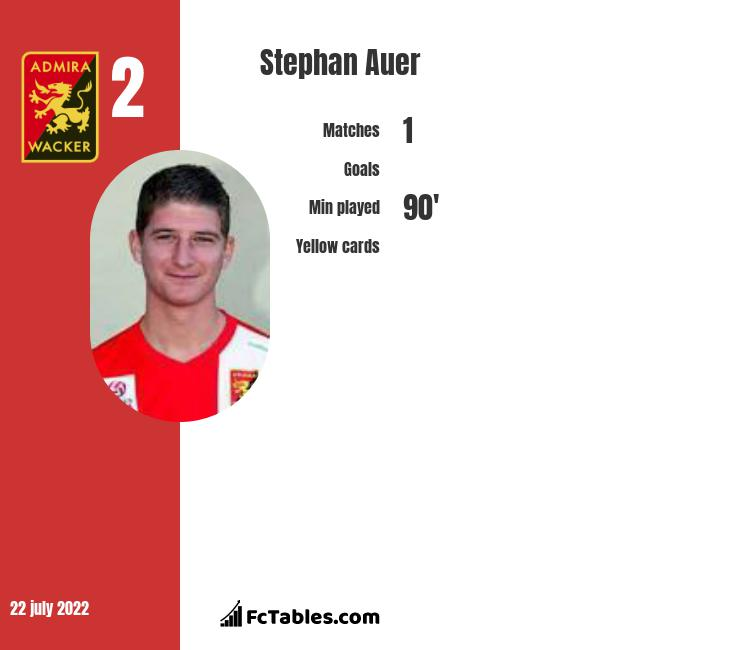 Stephan Auer infographic statistics for Rapid Wien