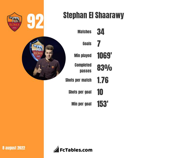 Stephan El Shaarawy infographic