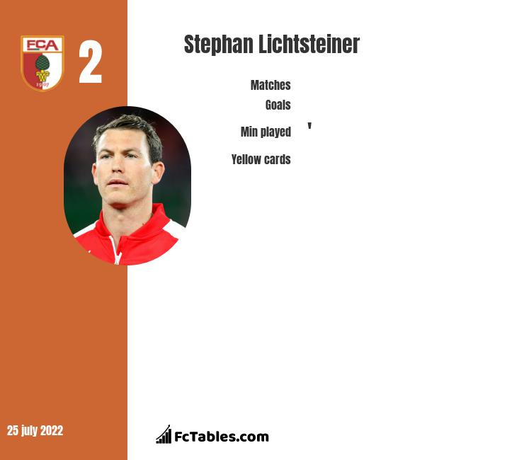 Stephan Lichtsteiner infographic statistics for Arsenal