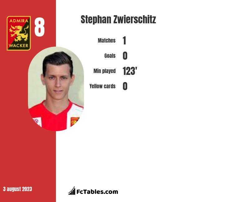 Stephan Zwierschitz infographic