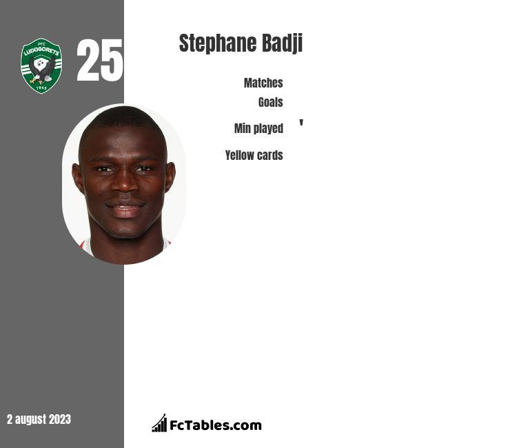 Stephane Badji infographic