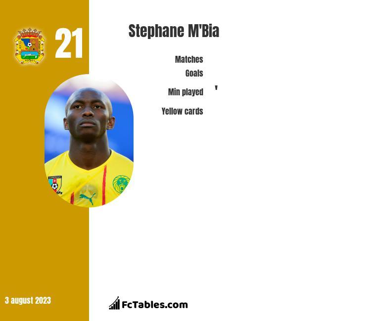 Stephane Mbia infographic