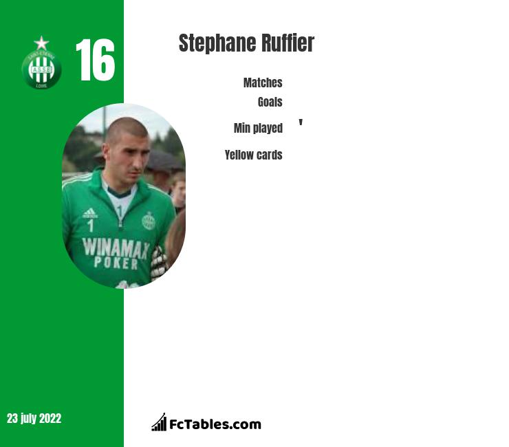 Stephane Ruffier infographic