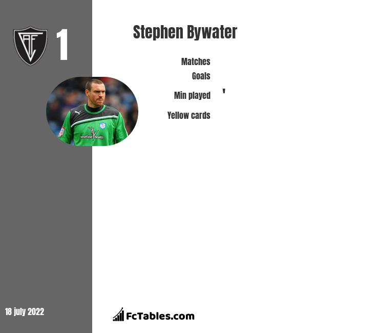 Stephen Bywater infographic