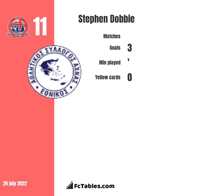 Stephen Dobbie infographic statistics for Queen of South