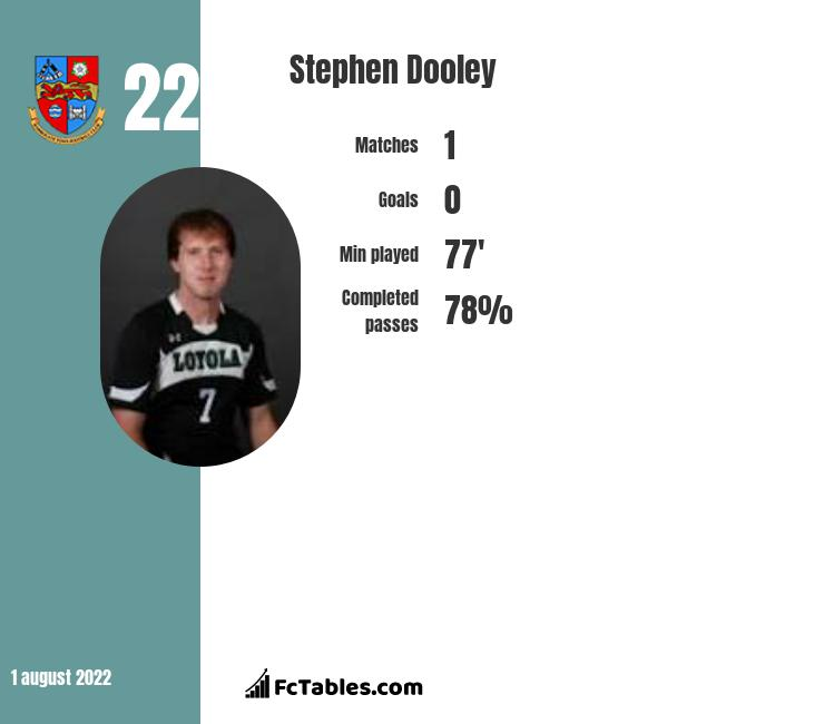 Stephen Dooley infographic statistics for Rochdale