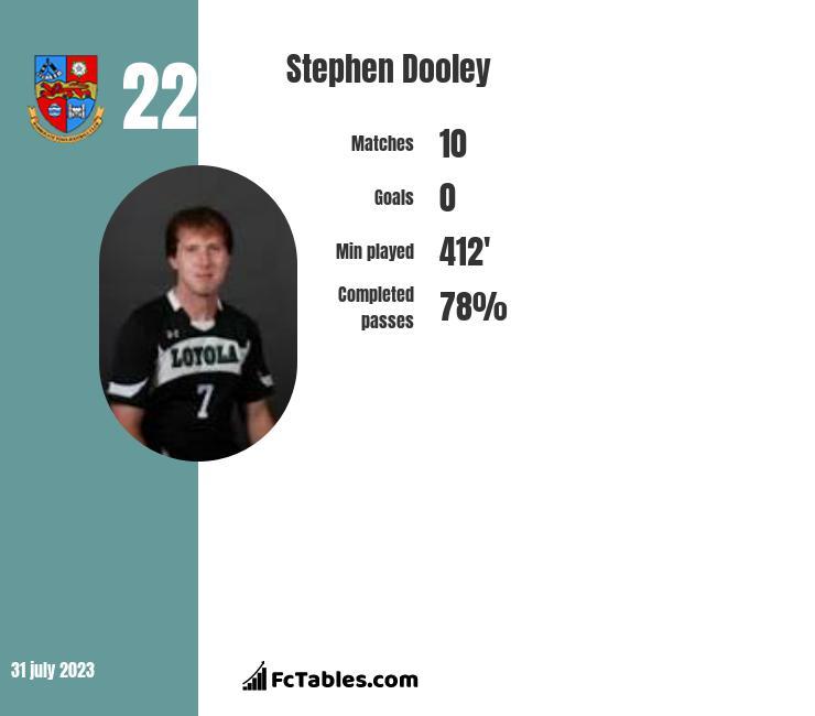 Stephen Dooley infographic