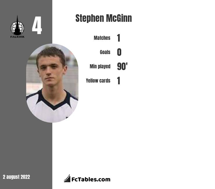 Stephen McGinn infographic statistics for St. Mirren