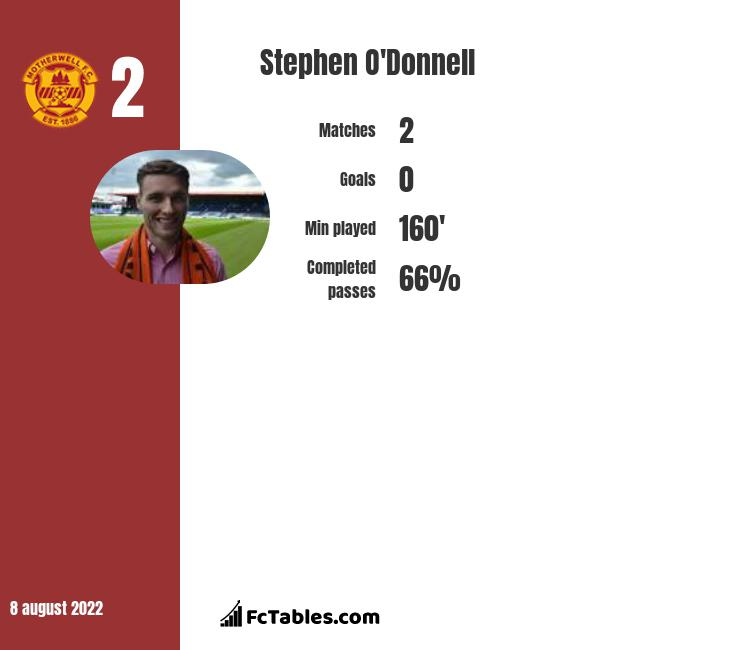 Stephen O'Donnell infographic