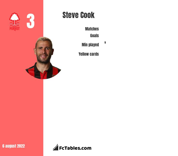 Steve Cook infographic statistics for AFC Bournemouth