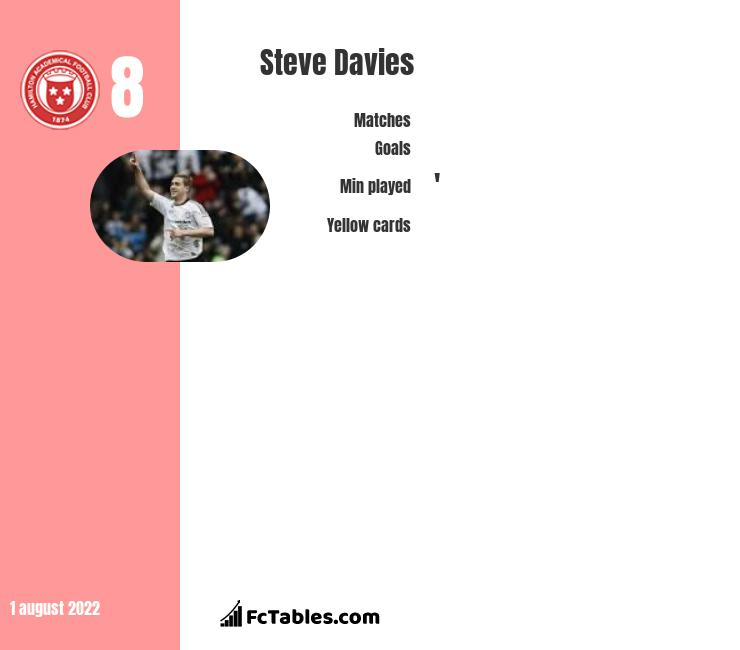 Steve Davies infographic statistics for Hamilton Academical