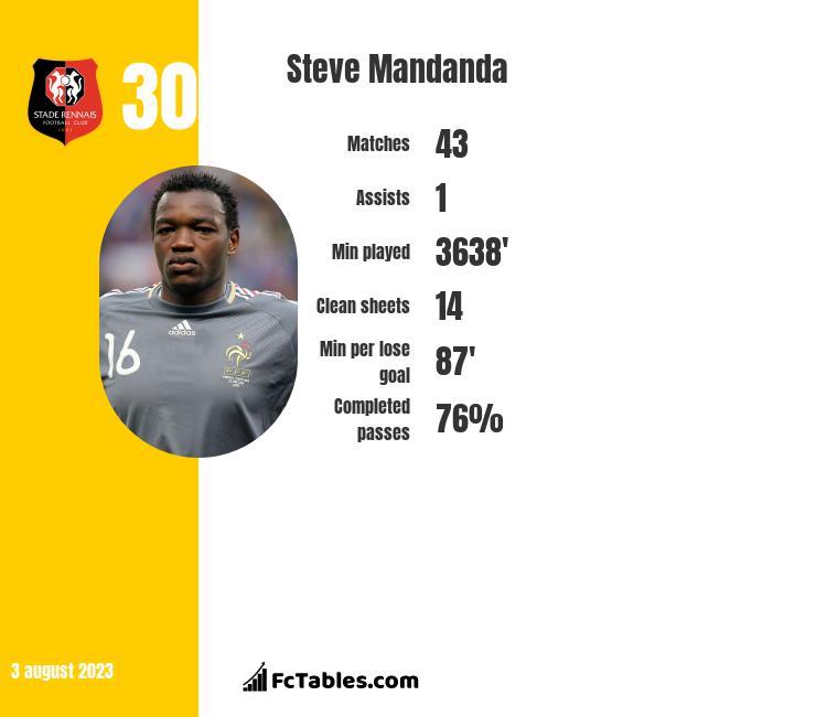 Steve Mandanda infographic