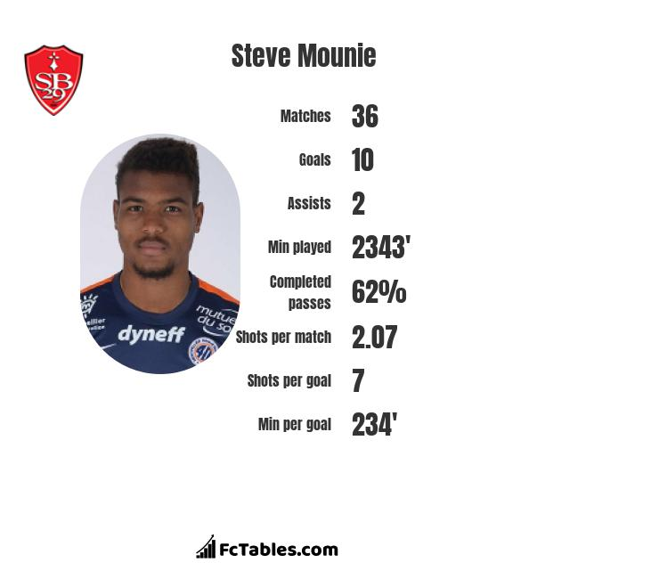 Steve Mounie infographic