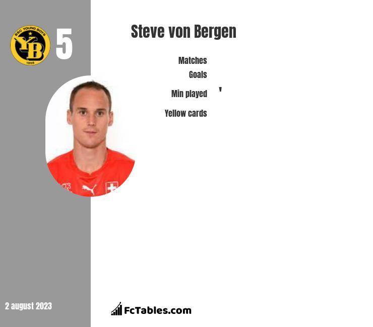 Steve von Bergen infographic