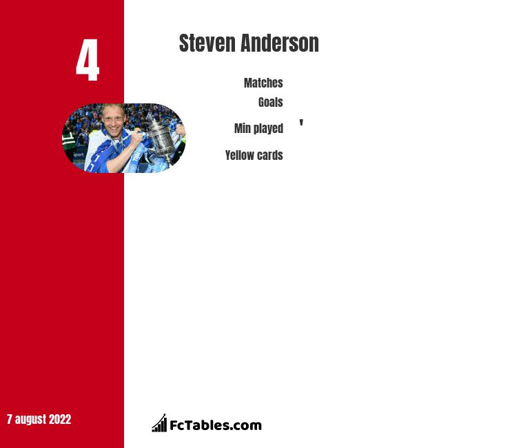 Steven Anderson infographic statistics for Raith Rovers
