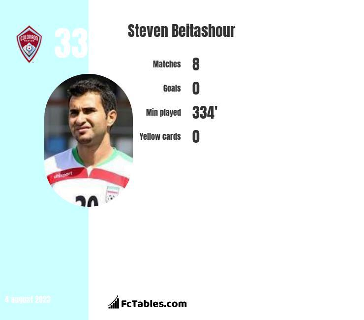 Steven Beitashour infographic