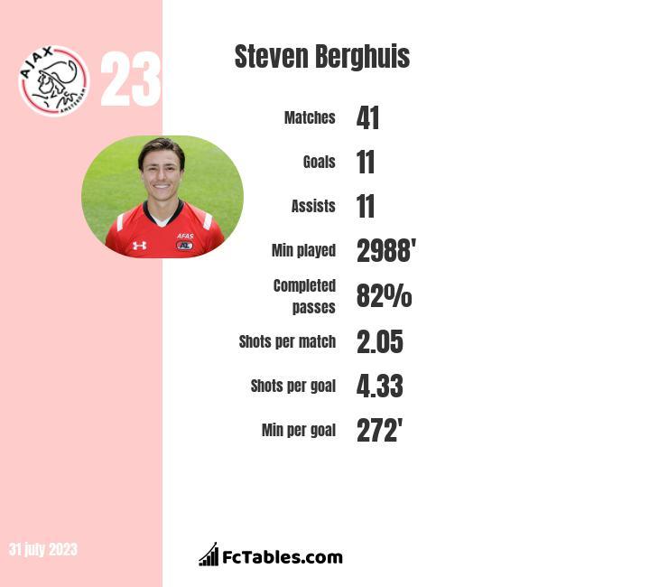 Steven Berghuis infographic