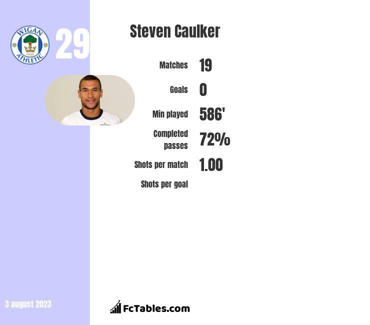 Steven Caulker infographic
