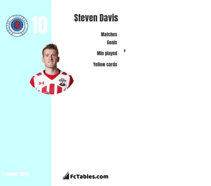 Steven Davis infographic