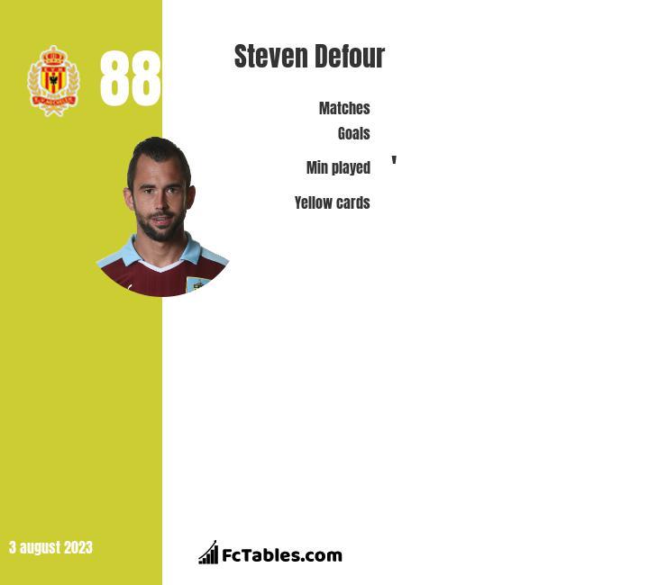 Steven Defour infographic