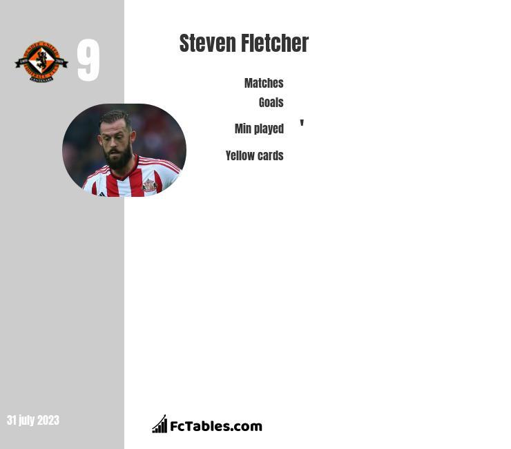 Steven Fletcher infographic