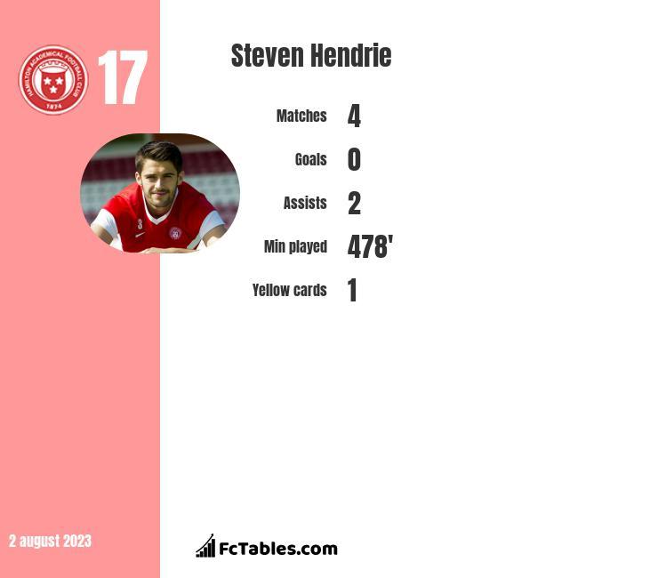 Steven Hendrie infographic