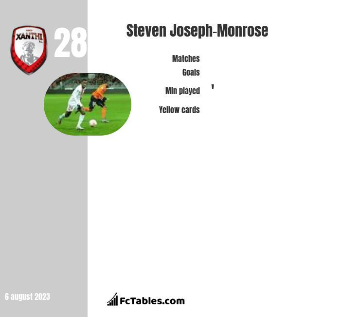 Steven Joseph-Monrose infographic
