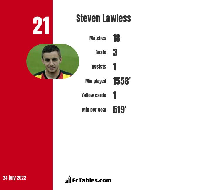 Steven Lawless infographic