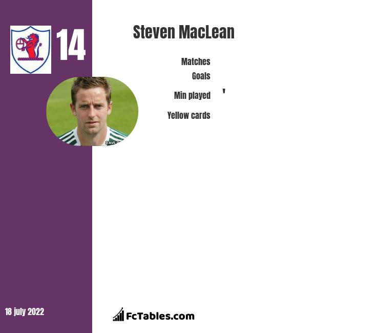 Steven MacLean infographic statistics for Raith Rovers