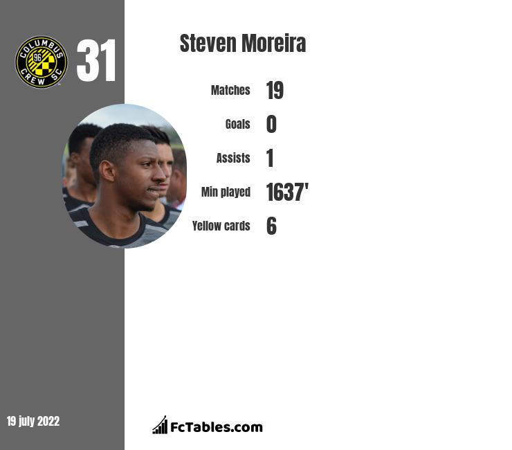 Steven Moreira infographic statistics for Toulouse