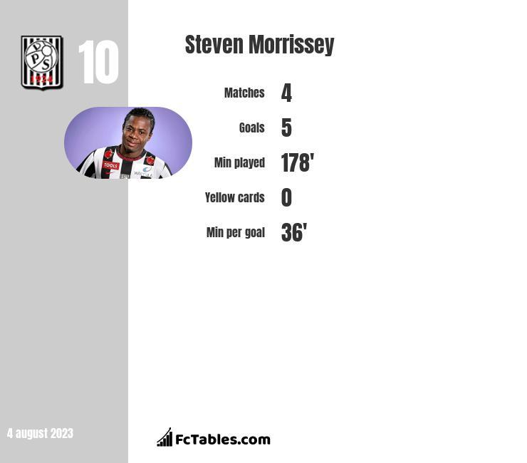 Steven Morrissey infographic