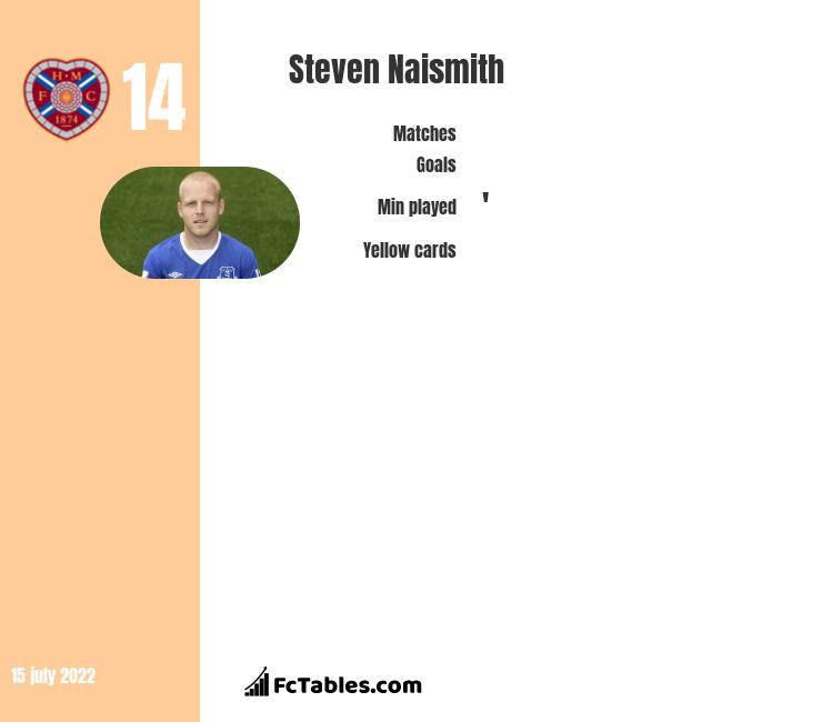 Steven Naismith infographic statistics for Hearts