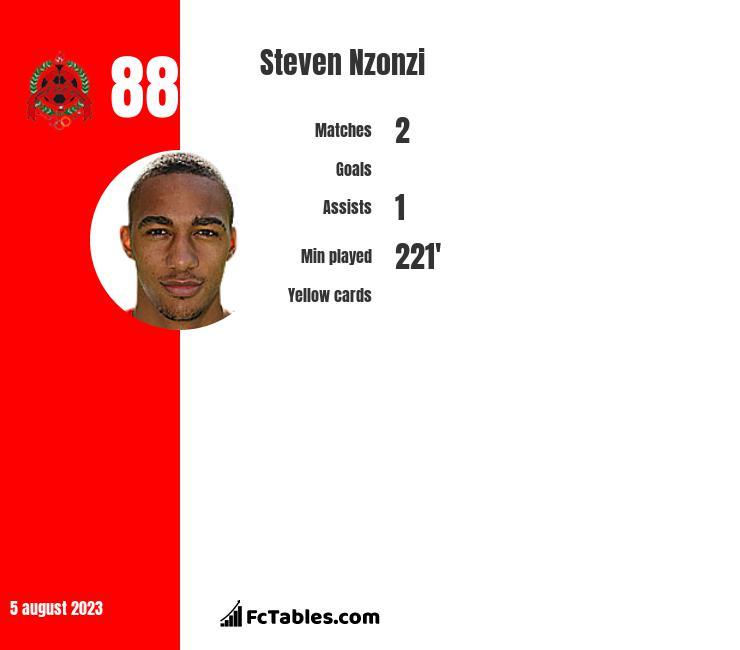 Steven Nzonzi stats