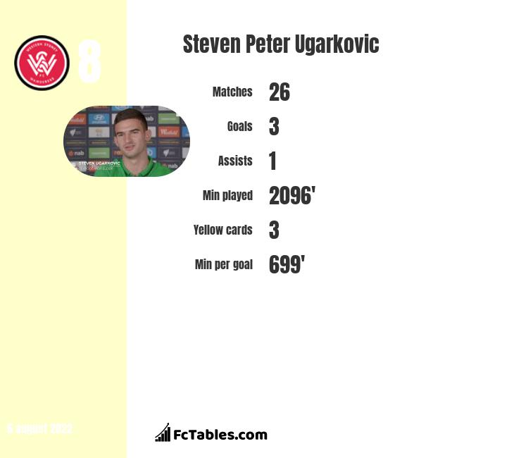 Steven Peter Ugarkovic infographic statistics for Newcastle Jets