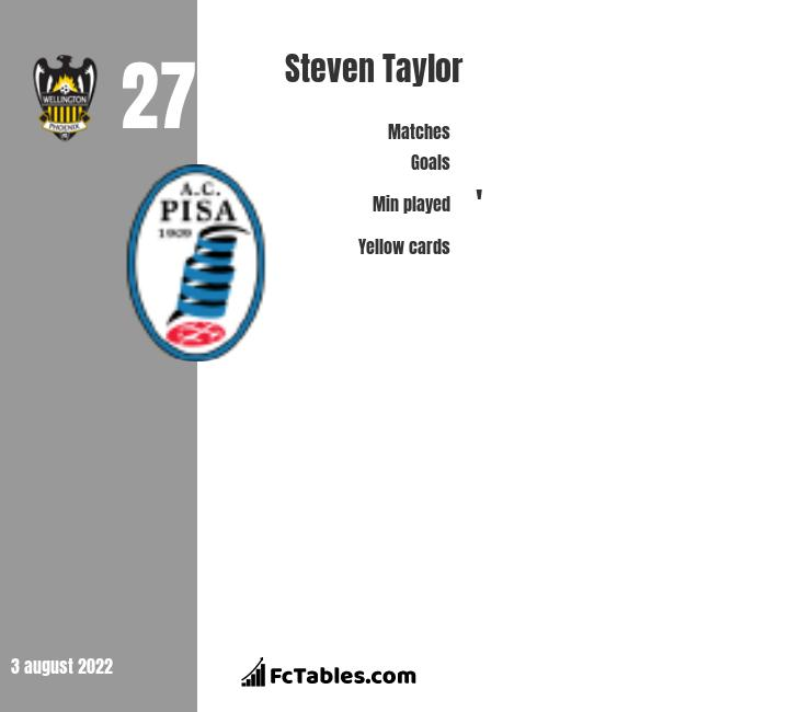 Steven Taylor infographic statistics for Wellington Phoenix