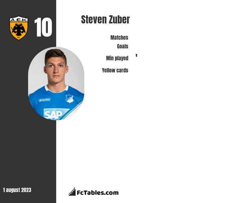 Steven Zuber infographic