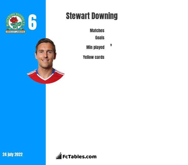 Stewart Downing infographic