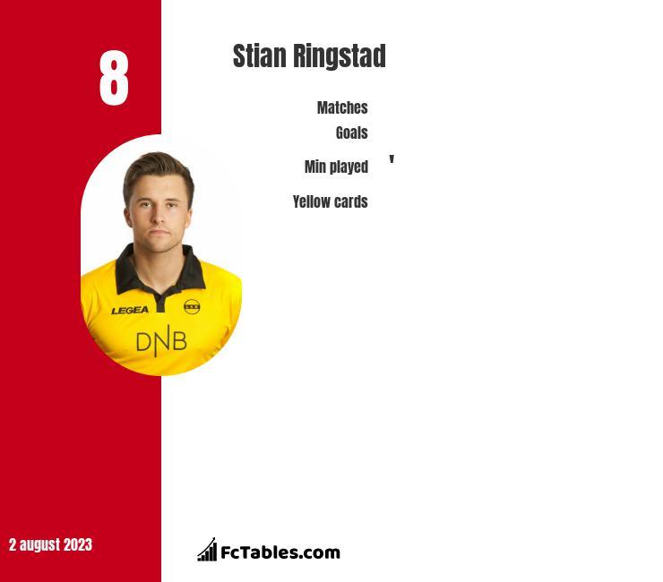 Stian Ringstad infographic