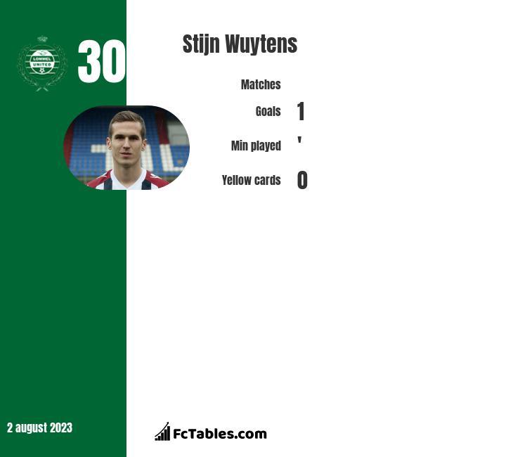 Stijn Wuytens infographic