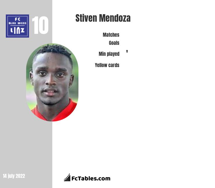 Stiven Mendoza infographic