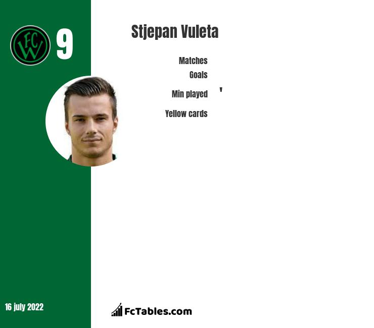 Stjepan Vuleta infographic