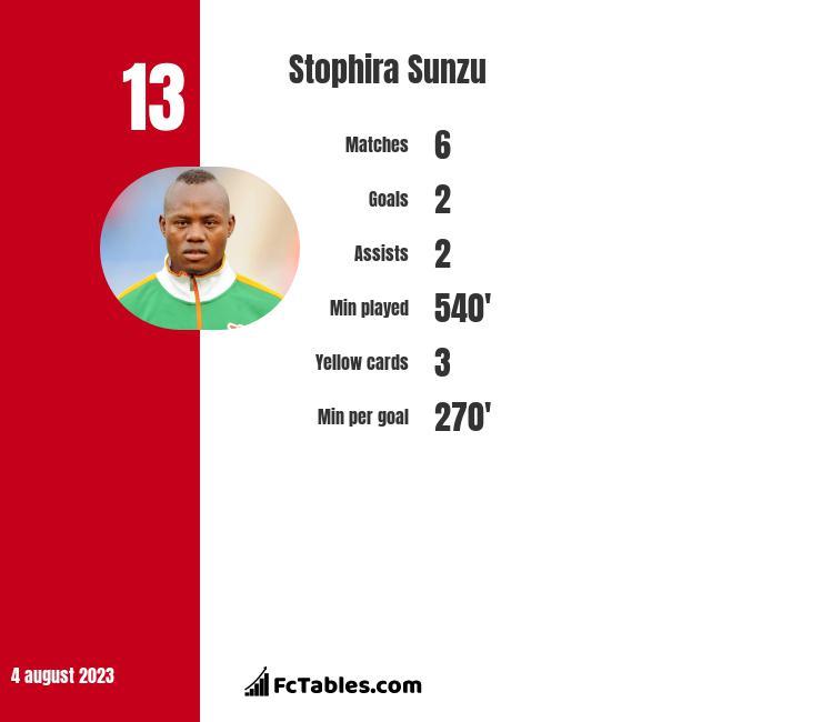 Stophira Sunzu infographic